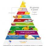 Piramide Alimentare bambini 0-3 anni