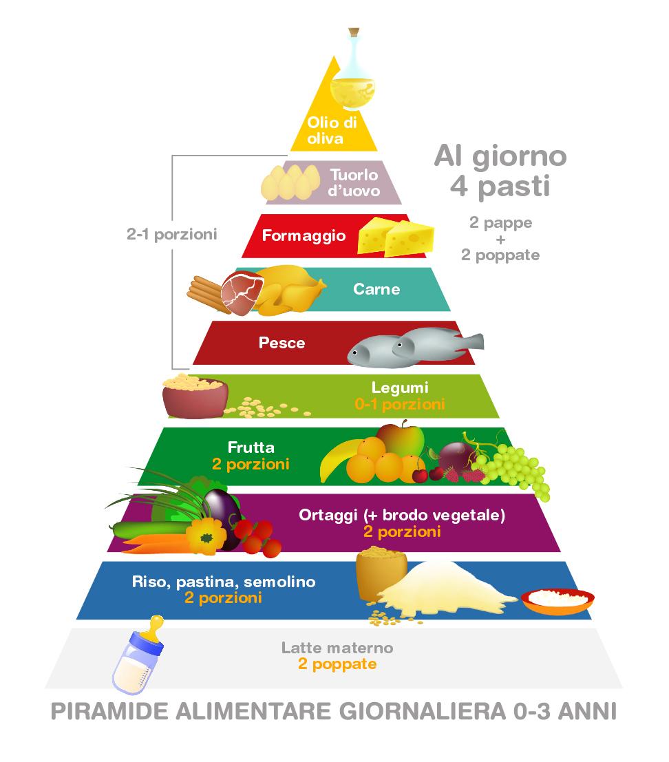 piramide alimentare bambini 0-3 anni - dott.ssa angela fardello