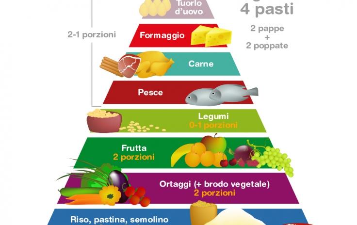 piramide alimentare dietetica paleolo